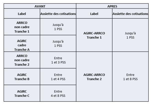 AGIRC-ARRCO AVANT-APRR