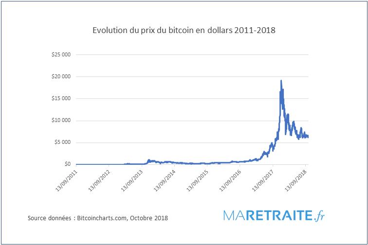 Bitcoin un investissement hautement spéculatifif