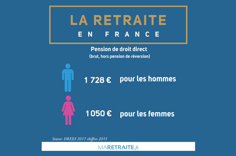 39% d'écart entre les pensions homme femme