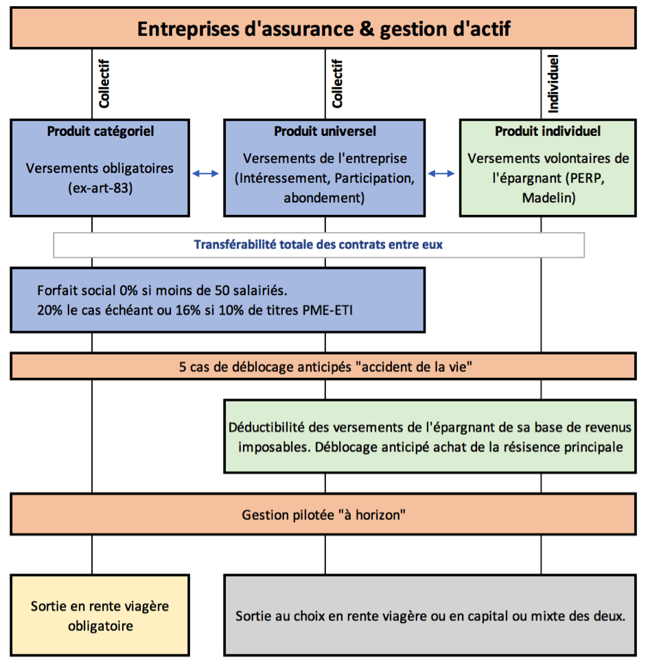 MaRetraite.fr vous résume les principales règles de gestion des 3 compartiments du nouveau PER