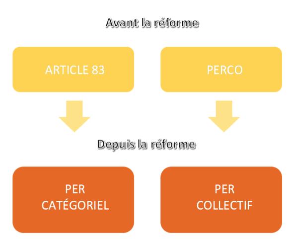 article 83 et perco avant et après la loi pacte