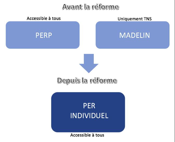 perp et madelin avant et après la loi pacte